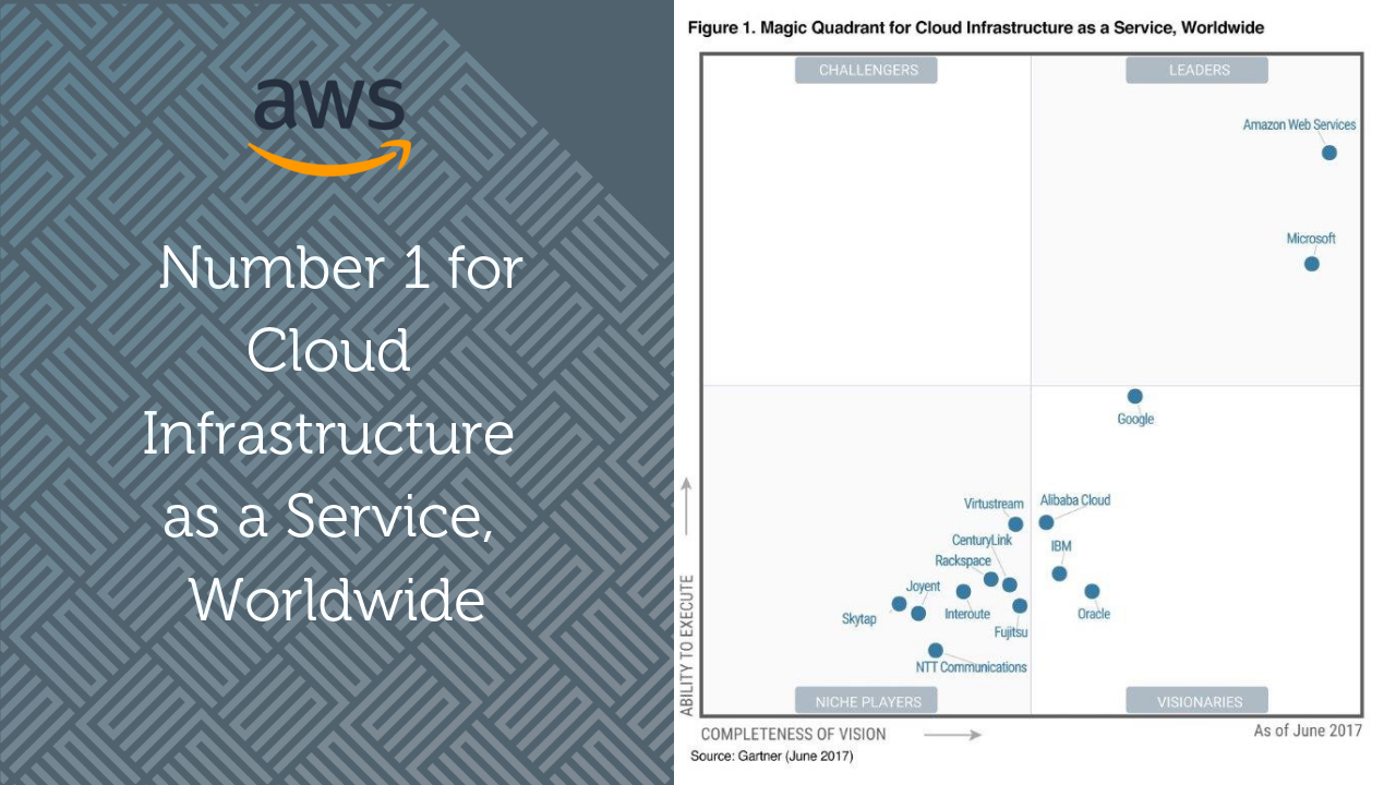AWS leads Gartner Magic Quadrant for Cloud Infrastructure as a Service, Worldwide
